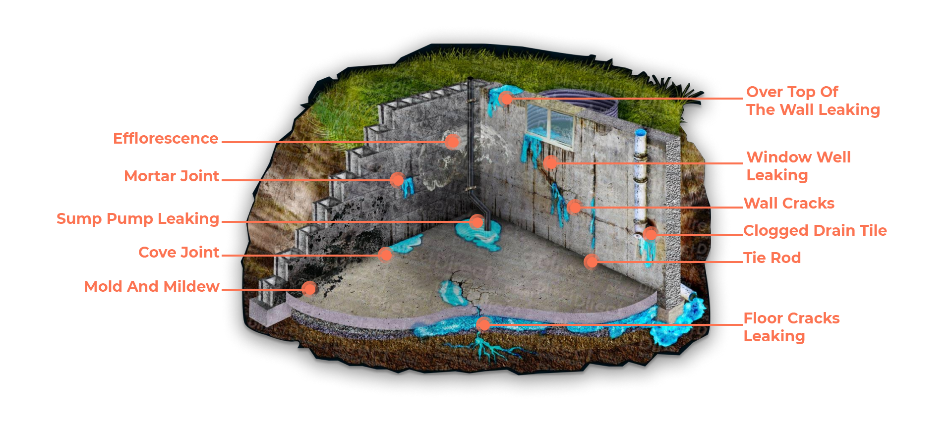 why you should repair your basement waterproofing